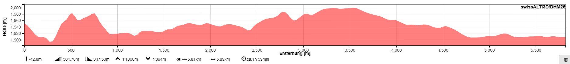 Profil der Wanderung (map.geo.admin.ch)