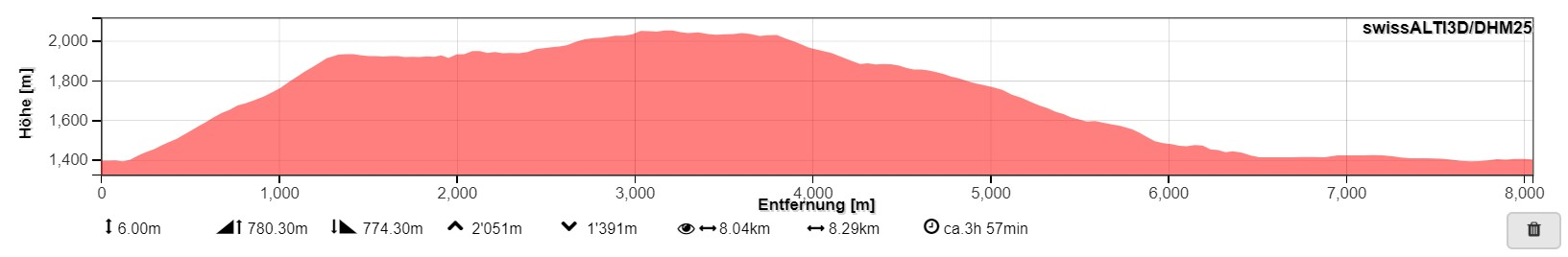 Das Höhenprofil der Wanderung - mit meier Abkürzung am Schluss (von http://map.geo.admin.ch)