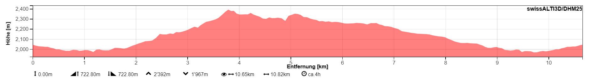 Profil der Wanderung (von map.geo.admin.ch)